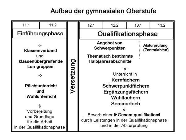 Sek Ii Aufbau Der Gymnasialen Oberstufe Kurt Schwitters Gymnasium